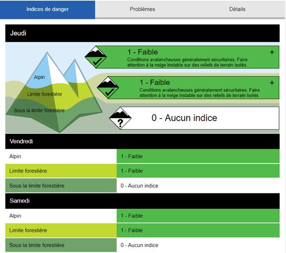 indices de dangers d'avalanche en montagne